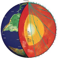 Энергия землетрясений создает сейсмические волны, движущиеся в недрах Земли.  Волны отражаются и преломляются на границах материалов с различными упругими свойствами. Сейсмостанции по всему миру регистрируют время прихода волн. По этим данным сейсмологи определяют строение Земли. Показаны волны от землетрясения в Лос-Анджелесе 1994 года с магнитудой 6,7.